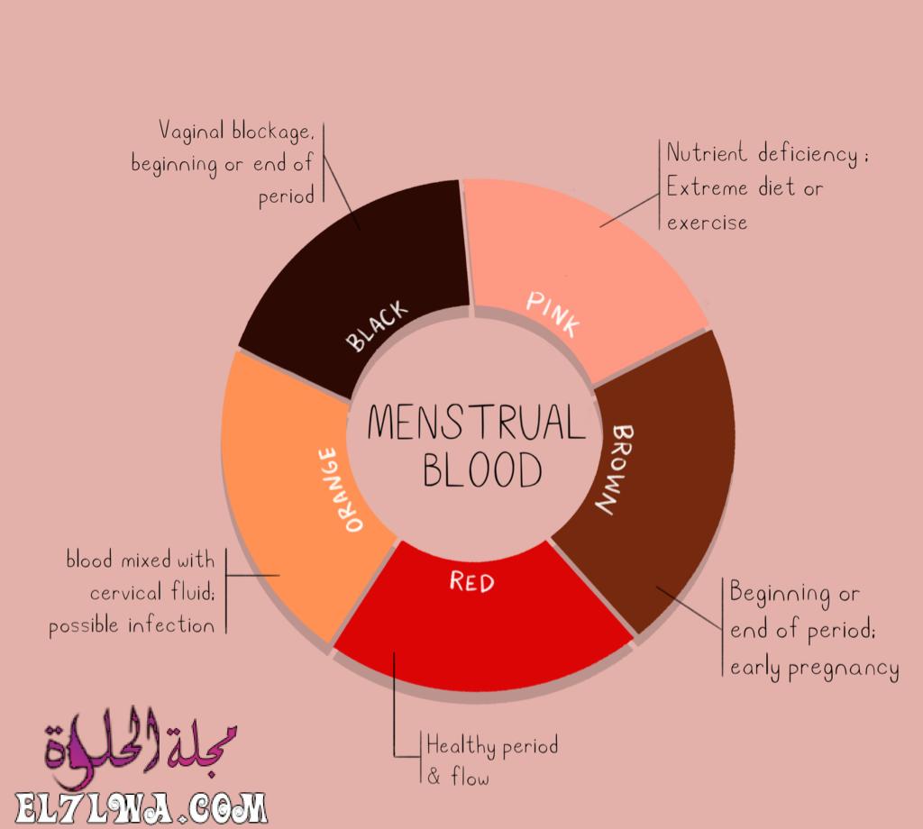 هل نزول دم بني في موعد الدورة من علامات الحمل