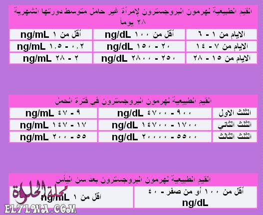جدول التحليل الرقمي للحمل بتوأم